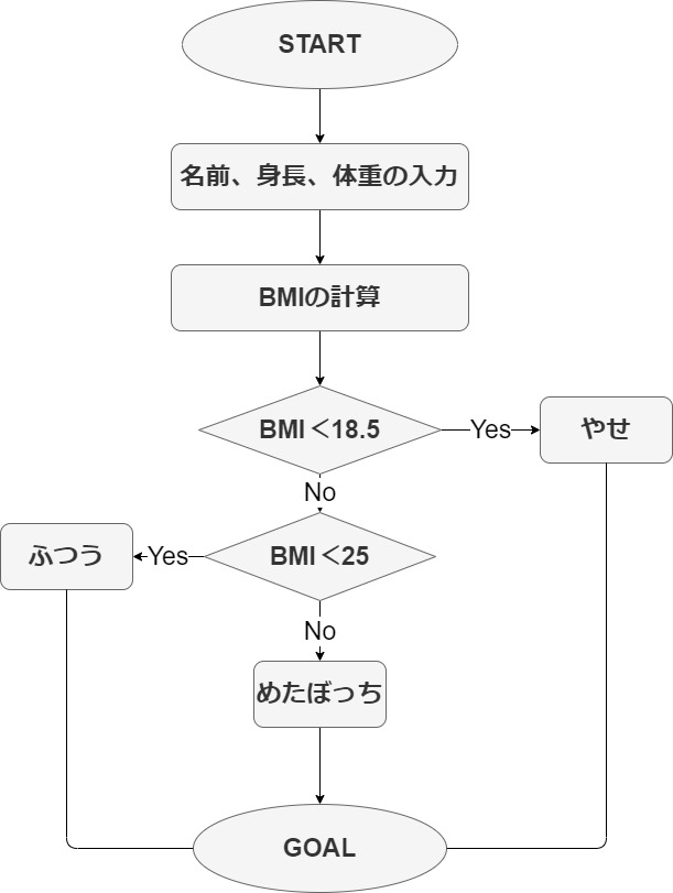 Javaで芸能人のBMIを調べてみた   猫先生!?がプログラミングをガリ勉 ...